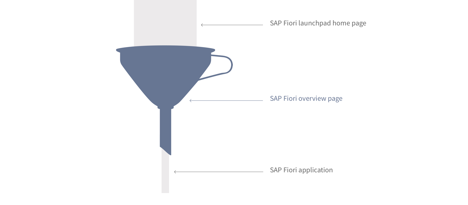 Visual about the Overview Page (Source: SAP)