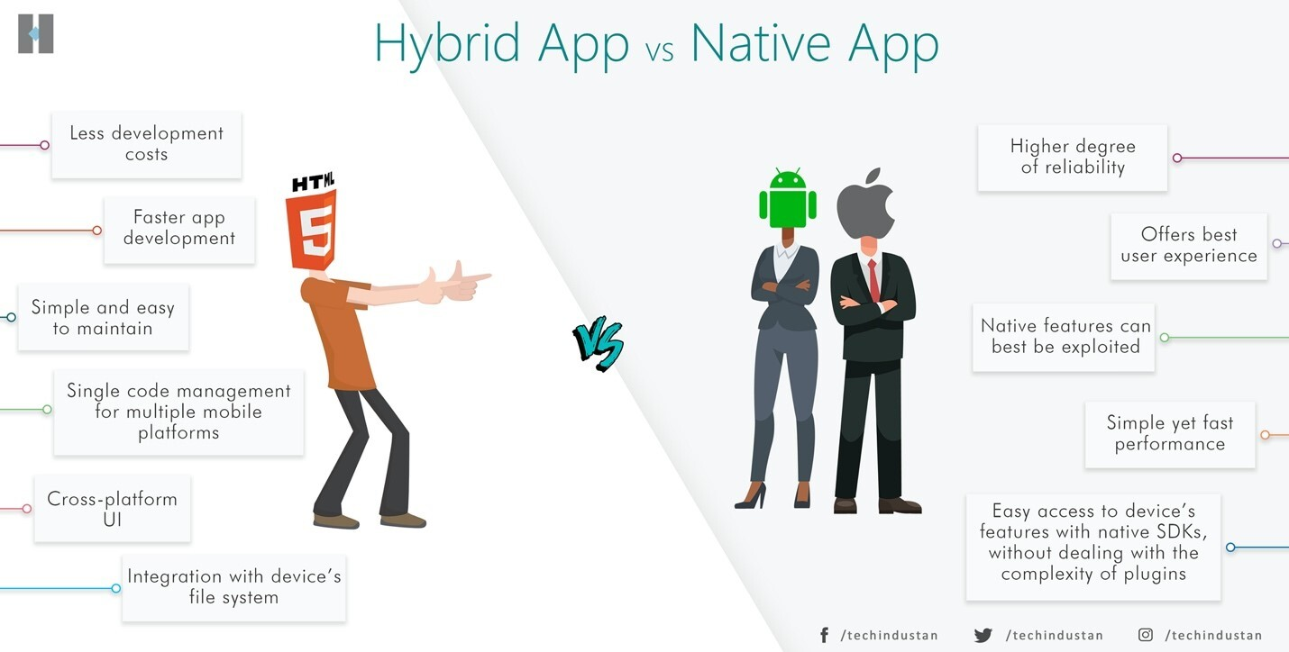 Hybrid vs Native apps